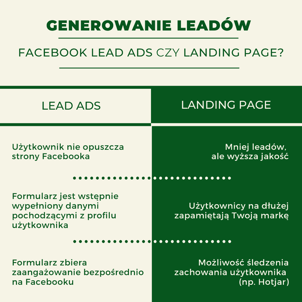 Leady na Facebooku: Facebook Lead Ads vs Landing Page