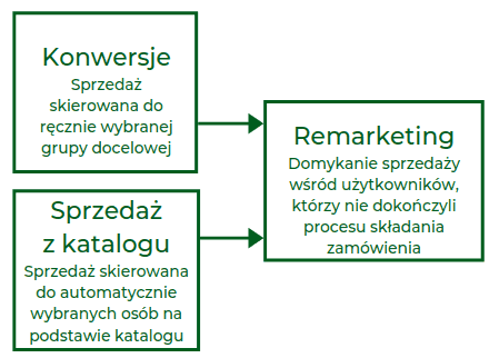 strategia facebook ads dla e-commerce