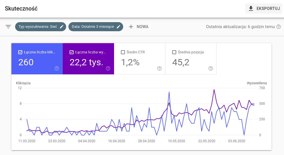 google search console - promocja firmy w internecie