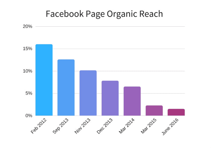 zasięg organiczny postów na facebooku