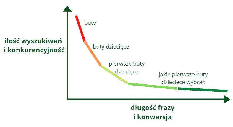 długość słów kluczowych vs ilość wyszukiwań, długi ogon