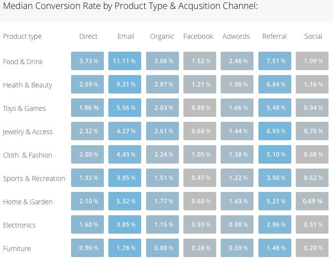 Analityka e-commerce - średnia konwersja na sklepie według produktu i branży